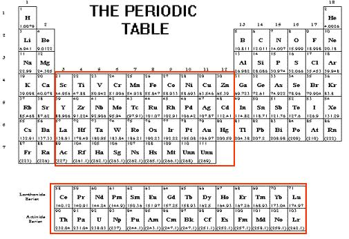 periodic table group 3 choice image periodic table and sample with periodic table of elements group - Periodic Table Group 3